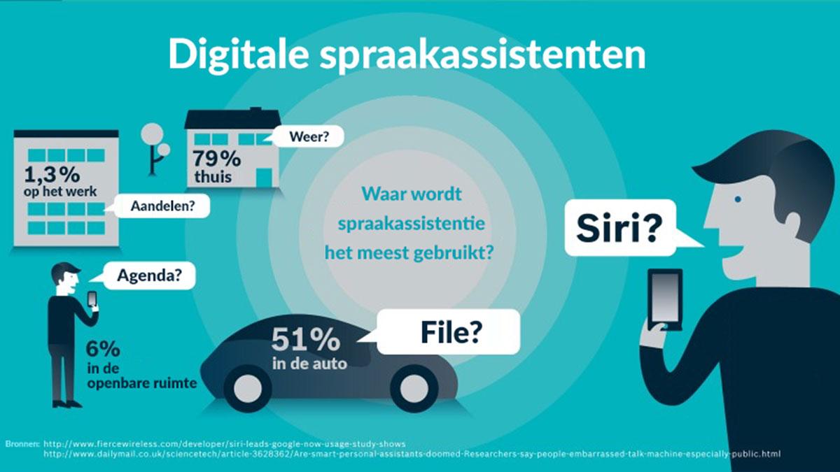 gebruik digitale spraakassistent